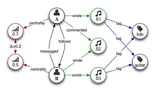 chi13-user-graph