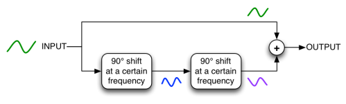 phase-shifts