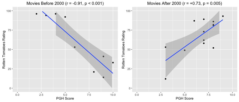 movie-correlations